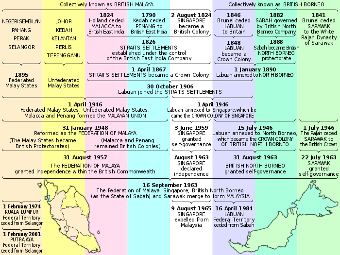 federation of malaya agreement 1957 pdf