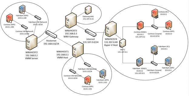 installing and configuring windows server 2012 r2 lab manual pdf