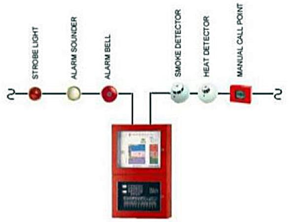 fire alarm system pdf