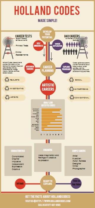 holland code careers pdf