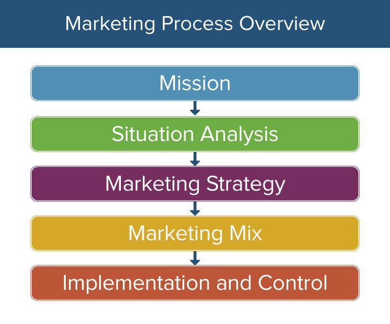 marketing strategy and marketing mix pdf