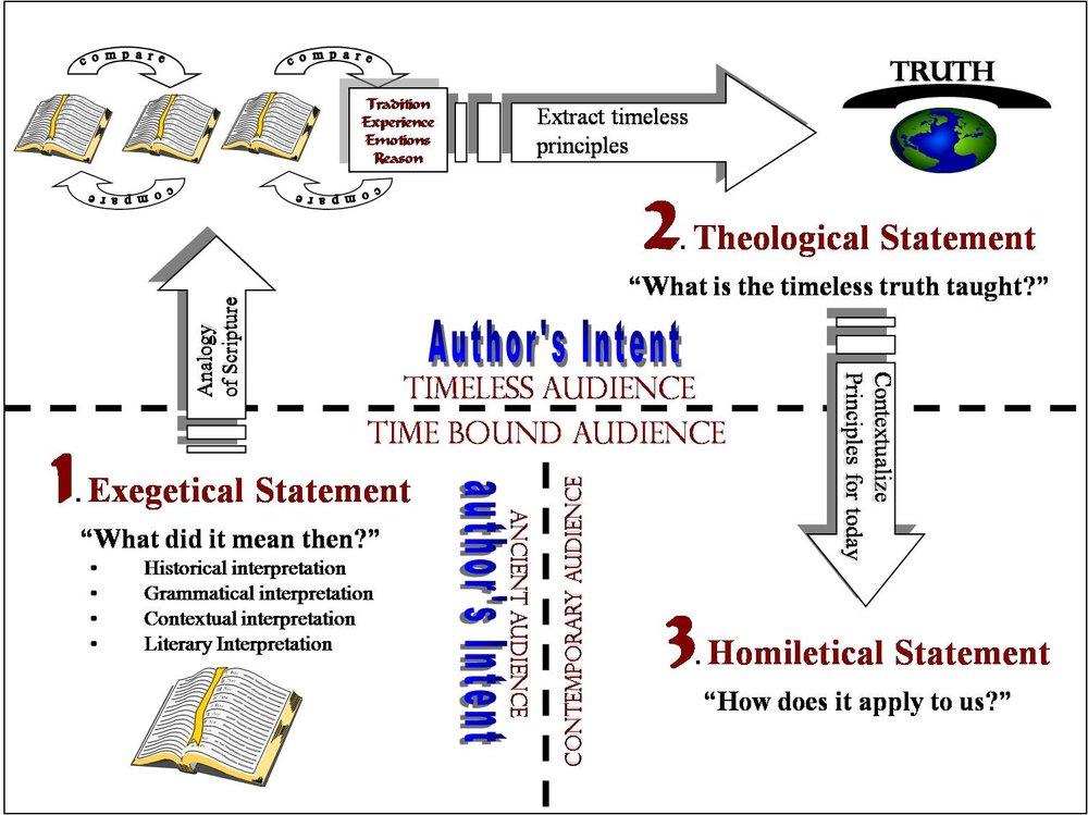 five views on biblical inerrancy pdf