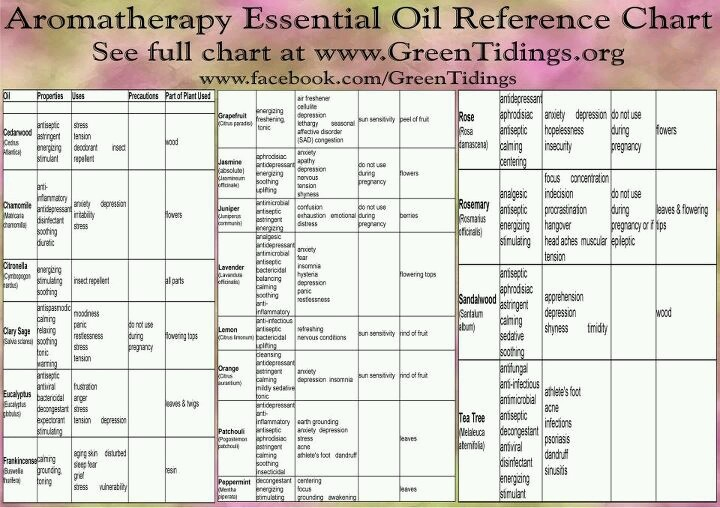 life science essential oil reference guide