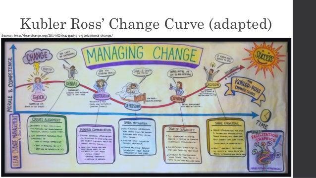 kubler ross model of change management pdf
