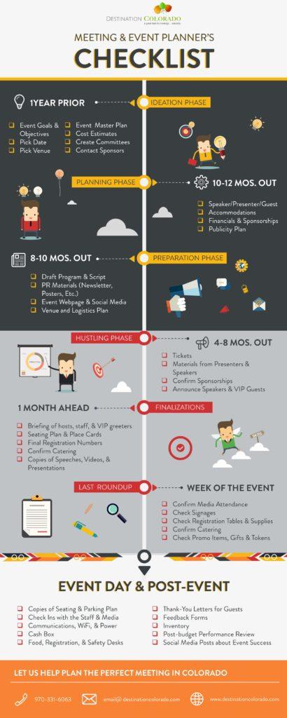 event planning blueprint pdf