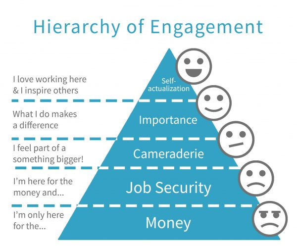 employee engagement strategies pdf