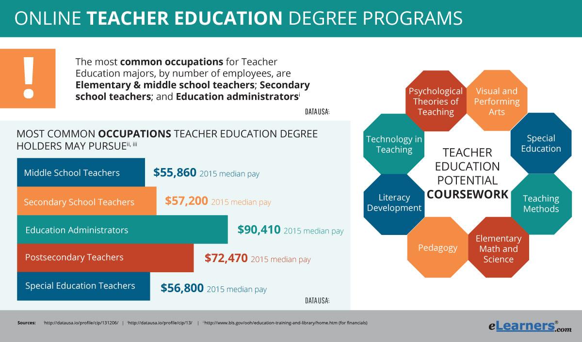 graduarte teaching diploma application