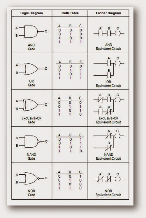 logic gates pdf